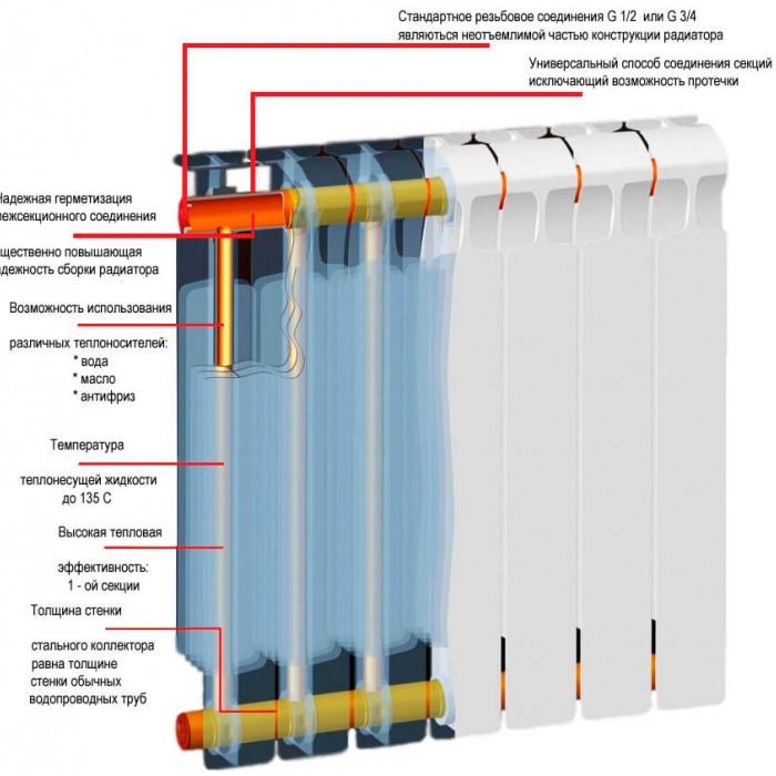 Биметаллические радиаторы Rifar (Рифар) Monolit 500 Ventil ( нижнее подключение ) - 12 секции(левое подключение)